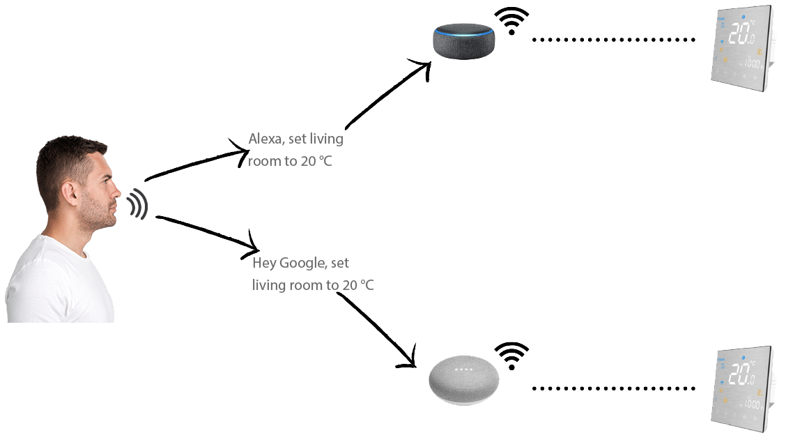 ice pametni termostat glasovno upravljanje